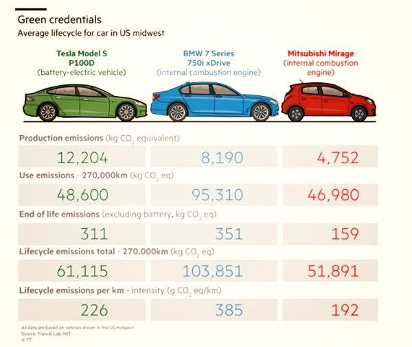 consumi elettrico contro benzina