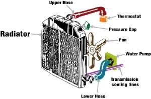 Radiator Replacement & Repair Cost Information