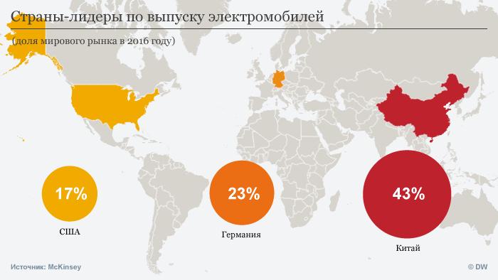 Инфографика Страны-лидеры по выпуску электромобилей