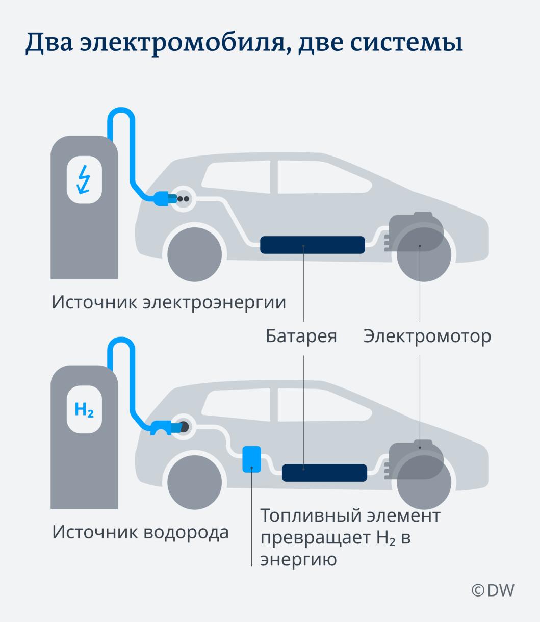 Инфографика: Два электромобиля, две системы