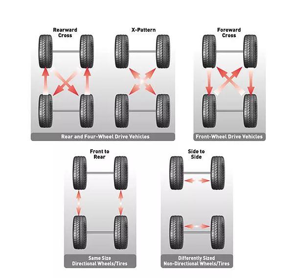 Benefits of Regular Tire Rotation