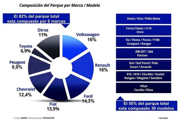 Parque automotor argentino 2020