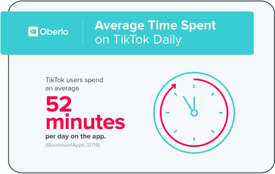 Explaining how TikTok works. How much time do users spend on TikTok per day?