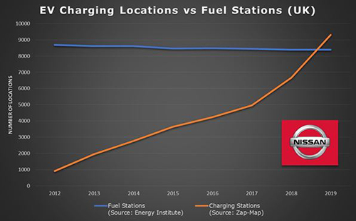 Nissan charge vs forecourt graph