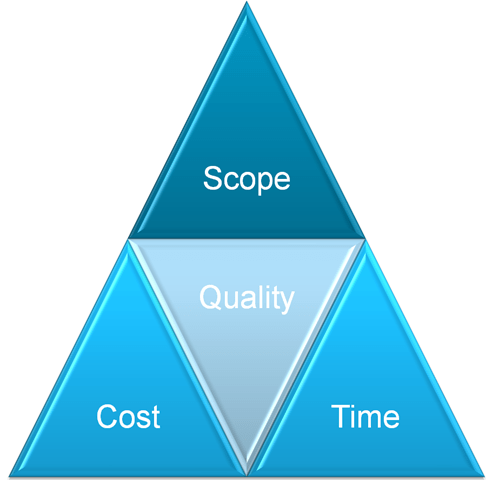 Fidelity The Lost Dimension Of The Iron Triangle Availagility