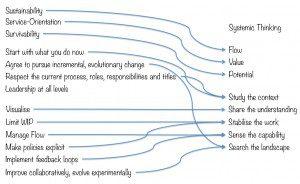 Kanban Thinking and Kenban Method