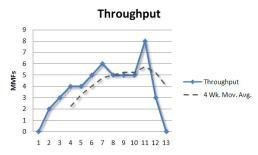 throughput-week-13