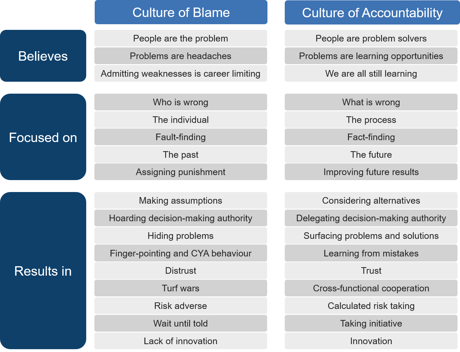Creating A Culture Of Accountability Not Blame