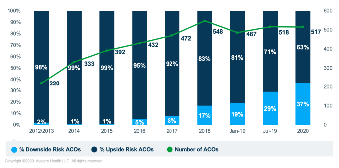Mssp Sees Continued Growth In Downside Risk Acos Avalere Health