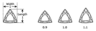 Trillion Cut Dimensions