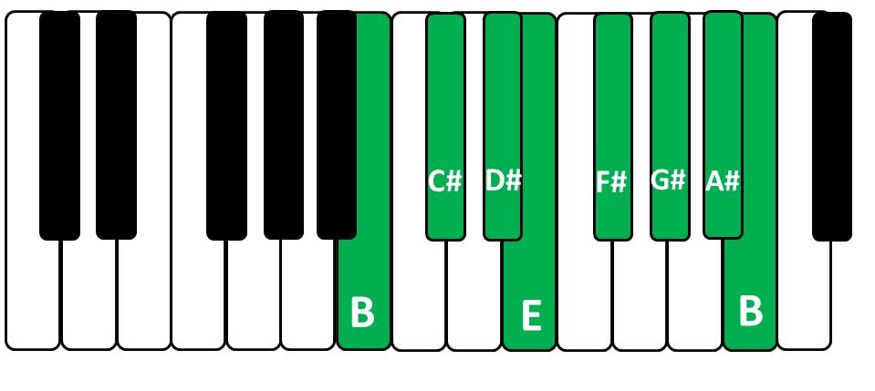 Desenho da Escala de Si Maior no teclado