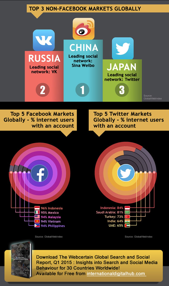 Webcertain global search and social report 2015-3