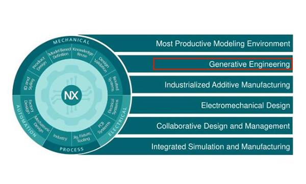 Revolucionando el desarrollo de producto con NX