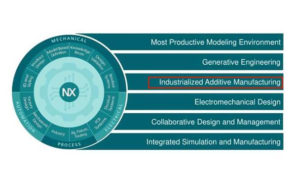 Fabricación aditiva industrializada con NX