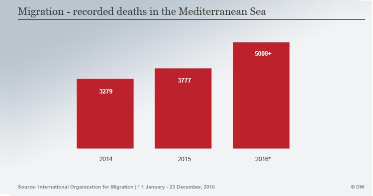 Περισσότεροι από 5.000 πρόσφυγες πνίγηκαν στη Μεσόγειο το 2016