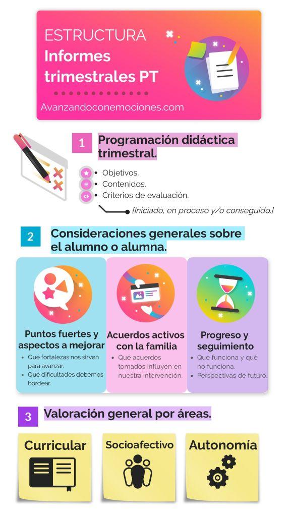 Image of infografía informes PT