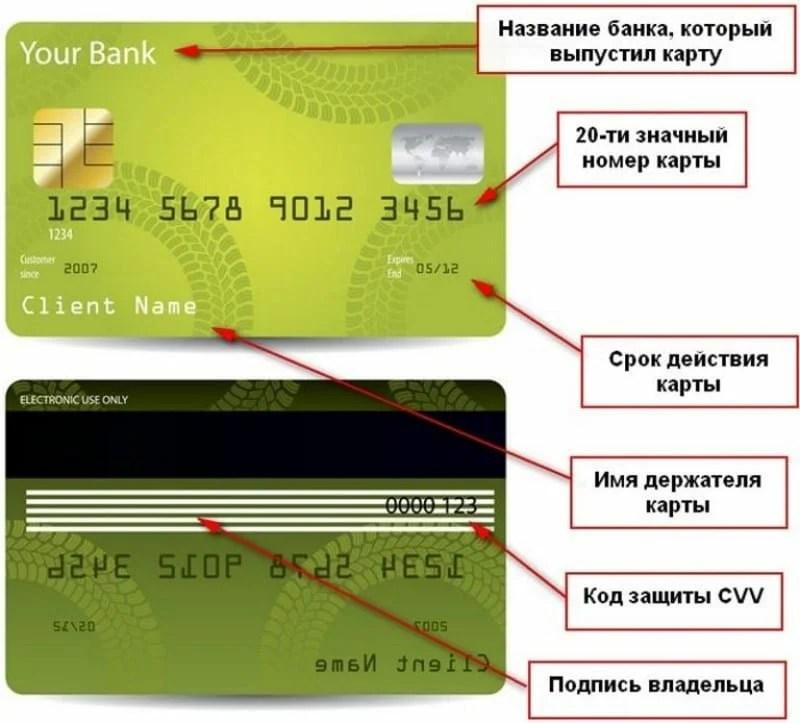 «Номера карт и cvv с деньгами. И код на банковской карте ...