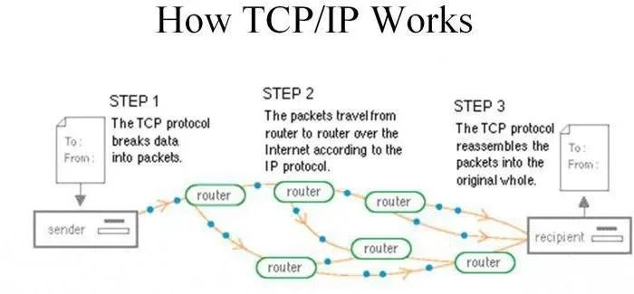 Structuur en principes van internet - afbeelding 30