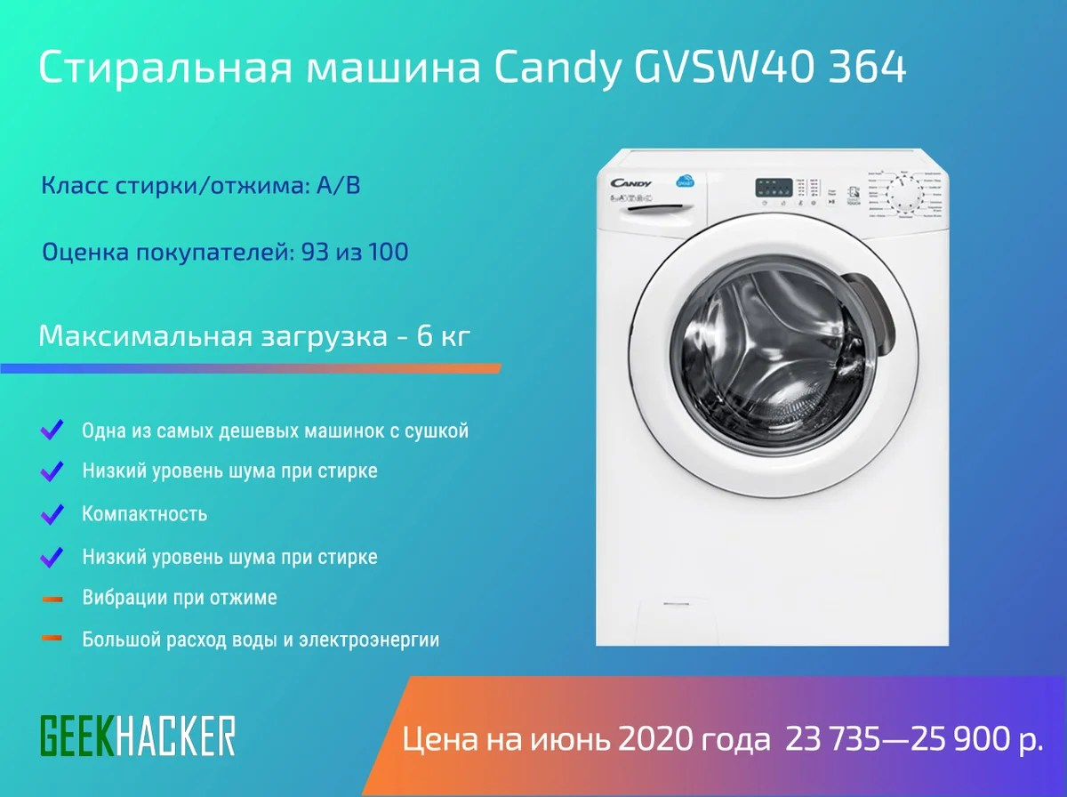 Candy GVSW40 364.