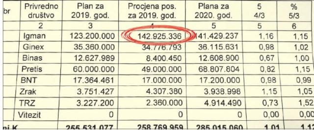 Rezultati poslovanje za prošlu godinu - Avaz, Dnevni avaz, avaz.ba