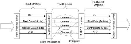 HDMI - TMDS dataverwerking