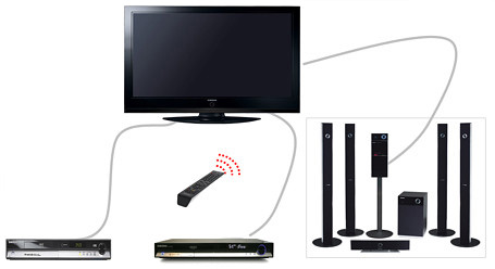 HDMI CEC opstelling