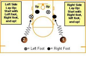 Basketball Shooting Drills – Basics | AVCSS Basketball