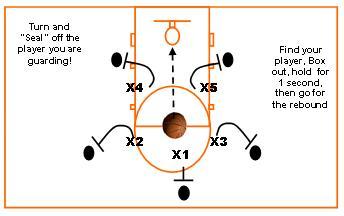 rebounding drills