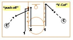 Free Youth Basketball Glossary