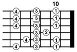 Advanced Guitar Scales 2