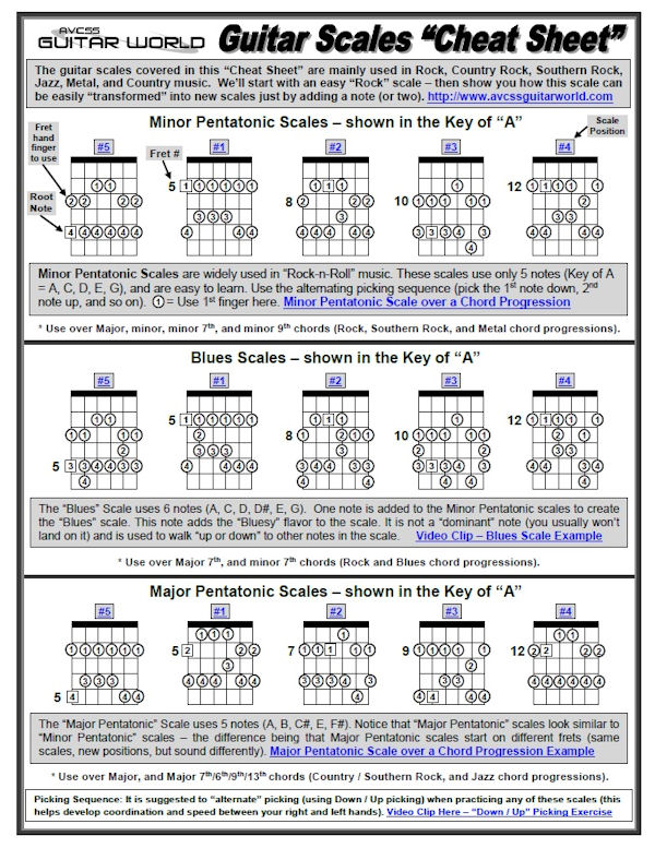 Guitar Scales Cheat Sheet Avcss Guitar World