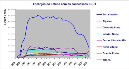 Encargos dos Estado com as concessões SCUT