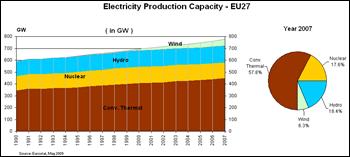 Capacidade de produção eléctrica - UE27
