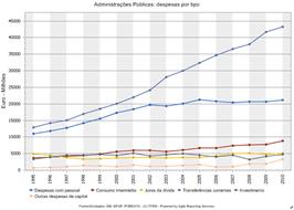 Administrações Públicas: despesas por tipo , 1995 – 2010