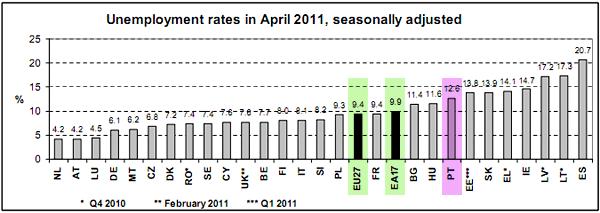 Taxas de desemprego na UE em Abril 2011