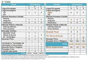 Organização Curricular do 3ºciclo