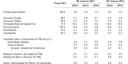 banco de portugal_boletim económico_15_01_2013