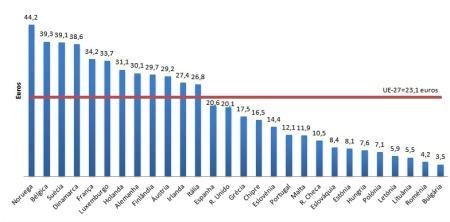 custos de hora de trabalho em Portugal_2011