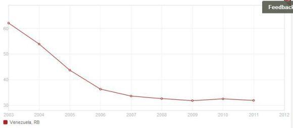 indice pobreza venezuela