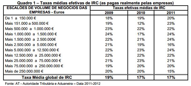 TAXA DE IRC PAGA PELAS EMPRESAS EM PORTUGAL