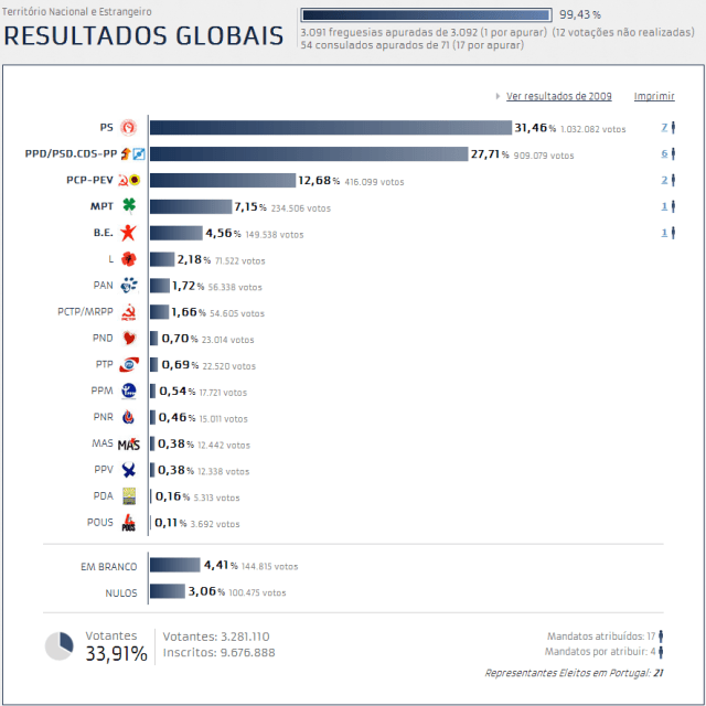 europeias 2014 resultados