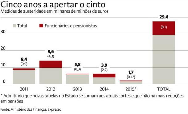 austeridade