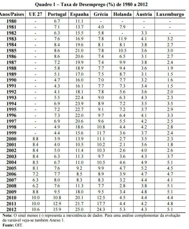 desemprego-1980-2012