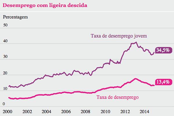 desemprego-2000-2015