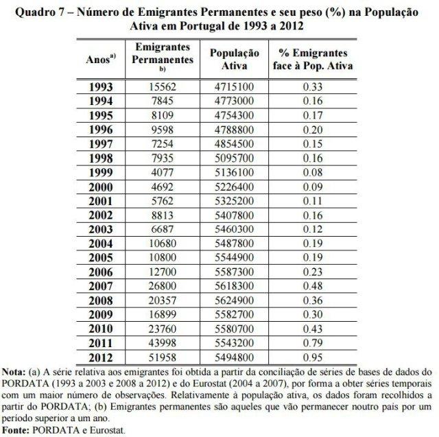 emigrantes-1993-2012