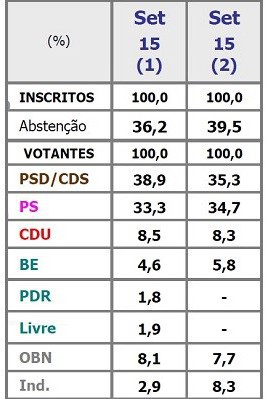 sondagem-legislativas-2015-20150918