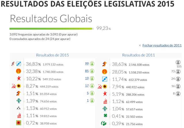 legislativas 2015 resultados