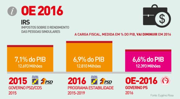 Gráfico_OE2016-03