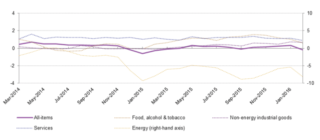 Euro_area_annual_inflation_and_its_main_components_(%),_March_2014_-_February_2016