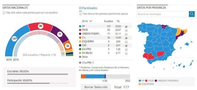 eleições espanha 2016